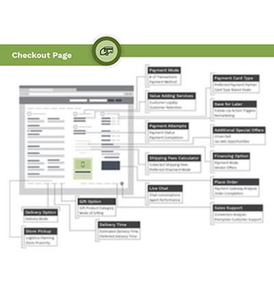 Checkout Page Tag Management Infographics