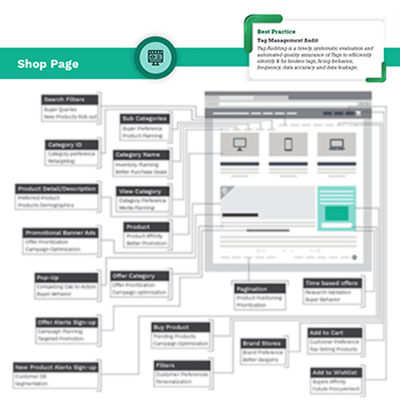 Shop Page Tag Management Infographics