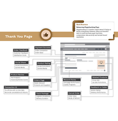 Thank You Page Tag Management Infographics