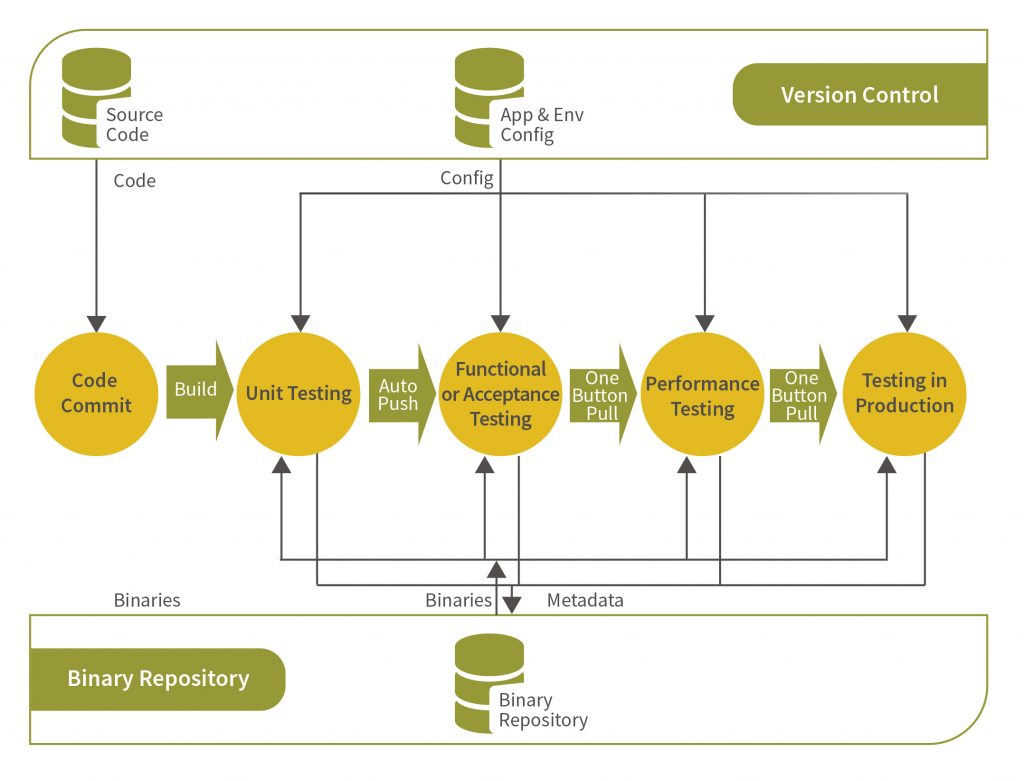 Testing Strategies for Continuous Delivery