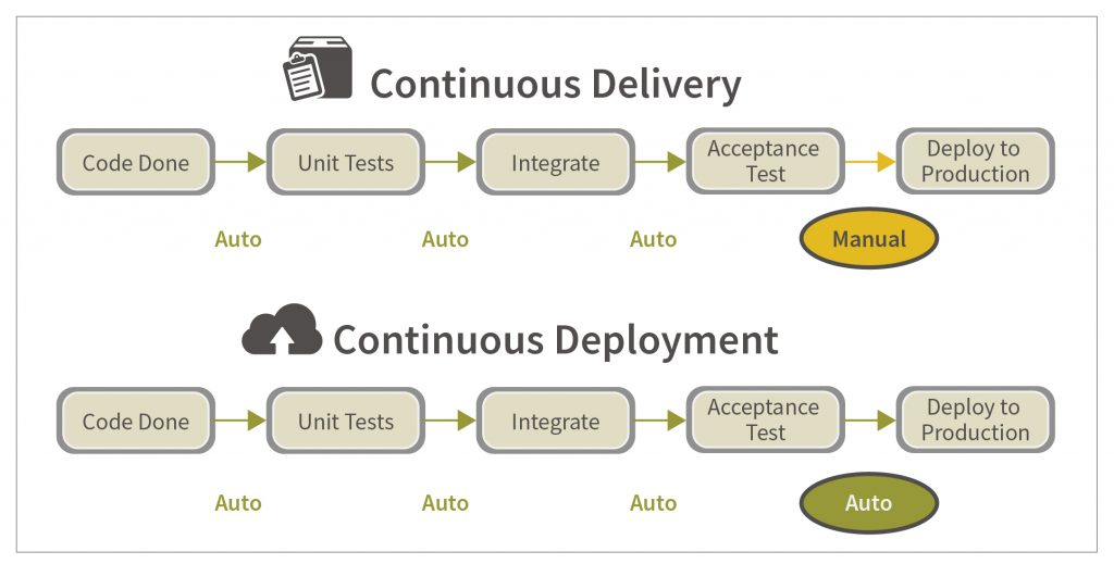continuous delivery continuous deployment - Softcrylic