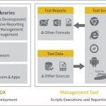 Selenium Test Automation Framework - Demo
