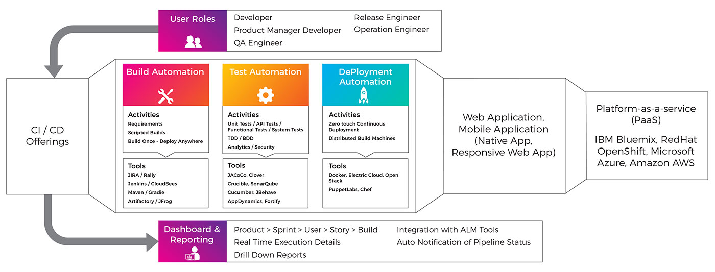 devops continous integration and delivery implementation model