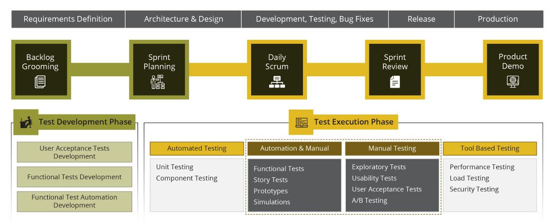 manual testing in agile development