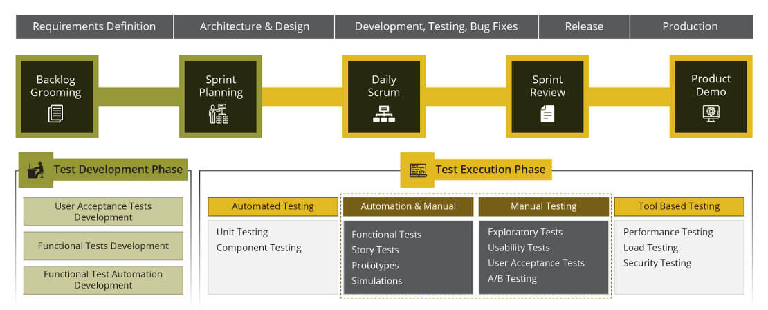 Manual testing Agile Development