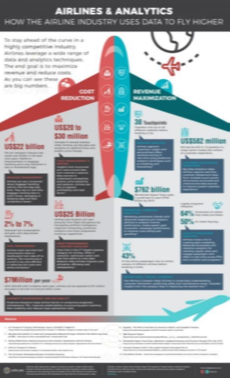 Airlines Analytics Revenue Maximization and Cost Reduction Infographic