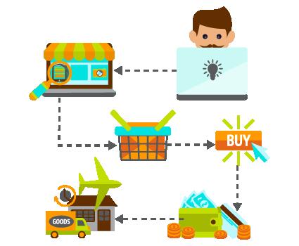 retailer e-commerce customer experience