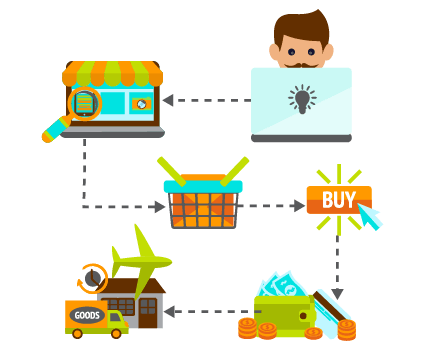 Retailer E commerce Customer Experience