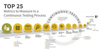 Top 25 Metrics to measure in a Continuous Testing Process.