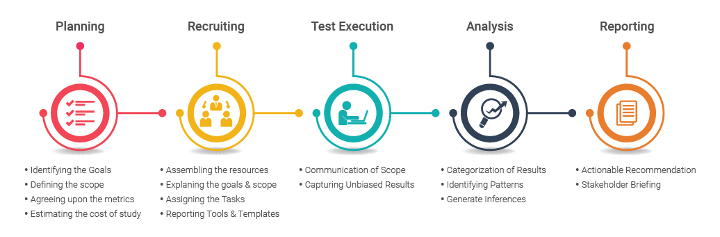 Usability Testing Process And Test Methods Softcrylic