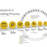 top 25 metrics to measure in a continuous testing process