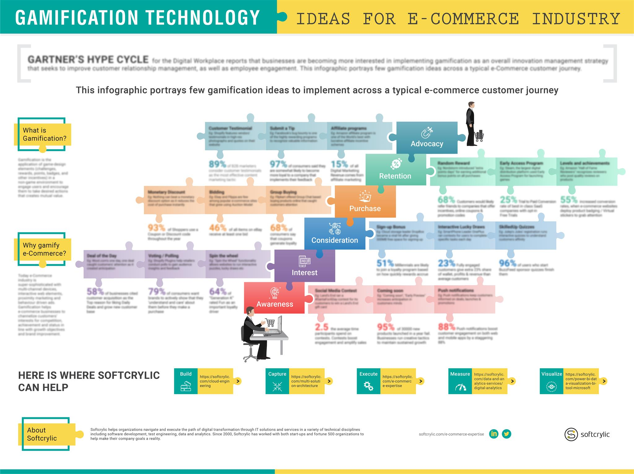 Gamification Ideas for Ecommerce Industry – Infographic