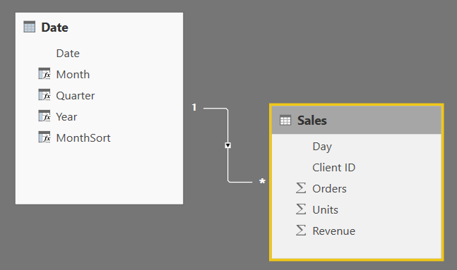 Power Bi for Beginners: How to create a Date Table in Power Bi